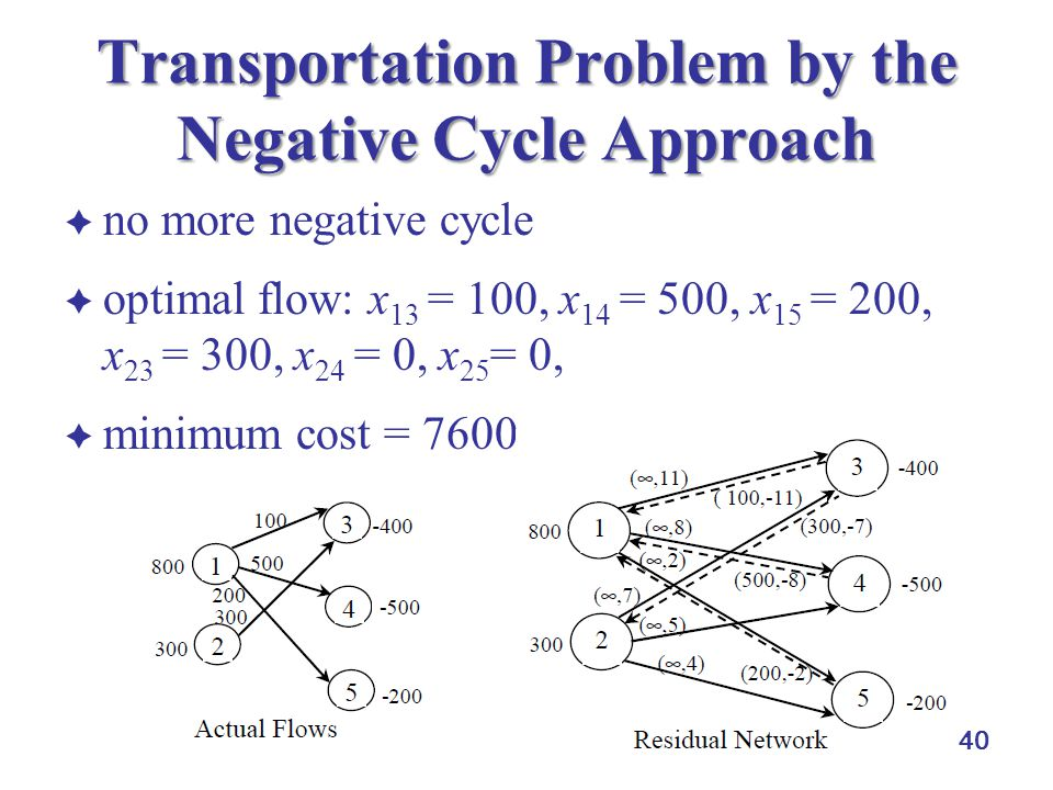 Transportation Problem by the Negative Cycle Approach