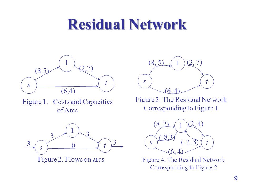 Residual Network (6,4) (8,5) s t 1 (2,7)