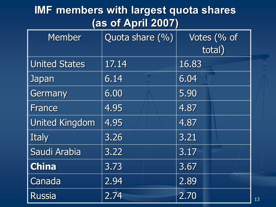 IMF members with largest quota shares (as of April 2007)