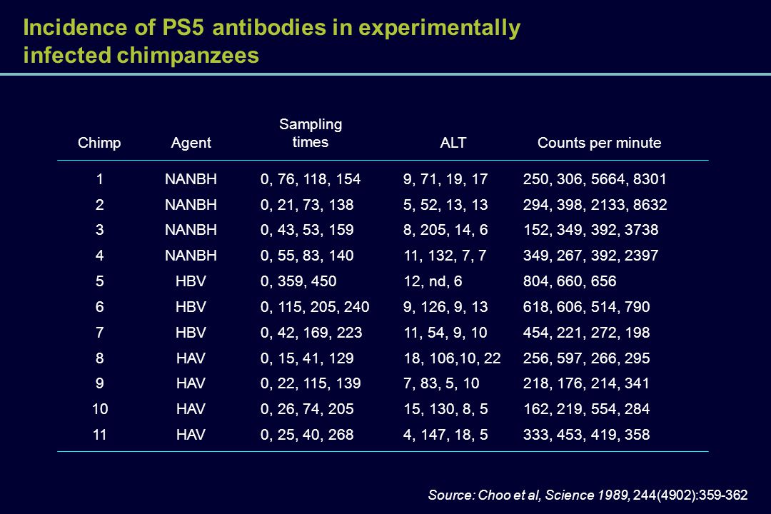 Incidence of PS5 antibodies in experimentally infected chimpanzees