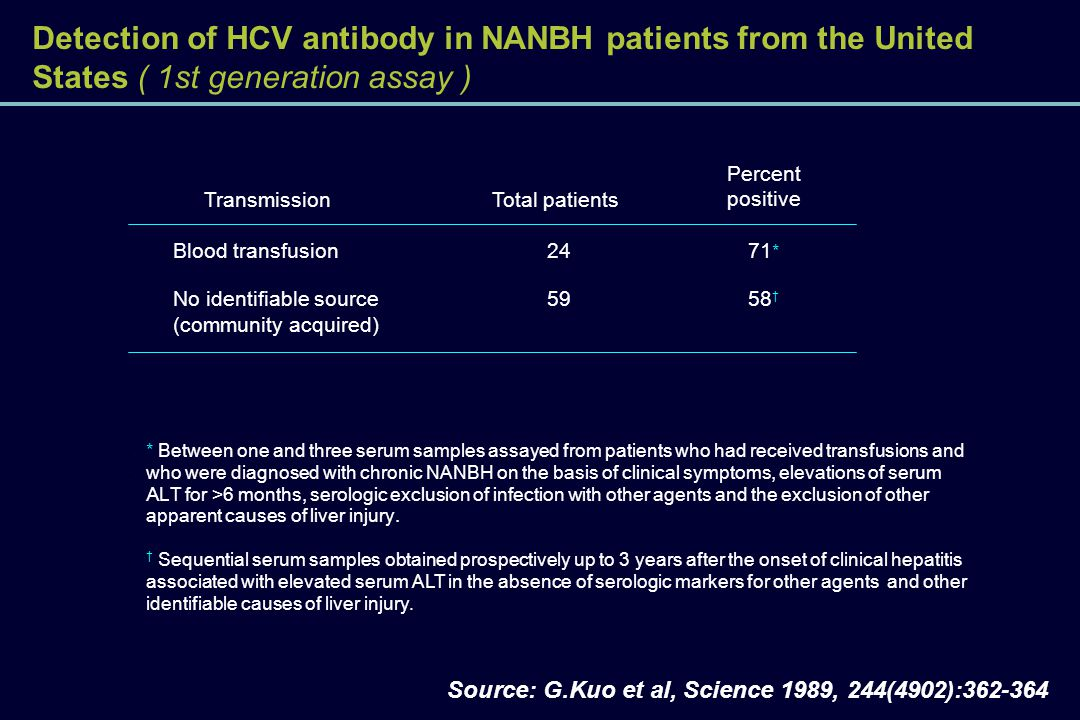 Detection of HCV antibody in NANBH patients from the United States ( 1st generation assay )
