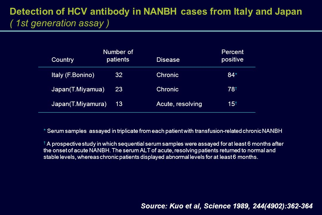 Detection of HCV antibody in NANBH cases from Italy and Japan ( 1st generation assay )