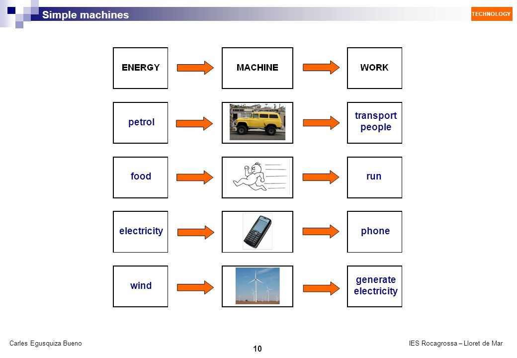 transport people petrol food run electricity phone generate electricity wind