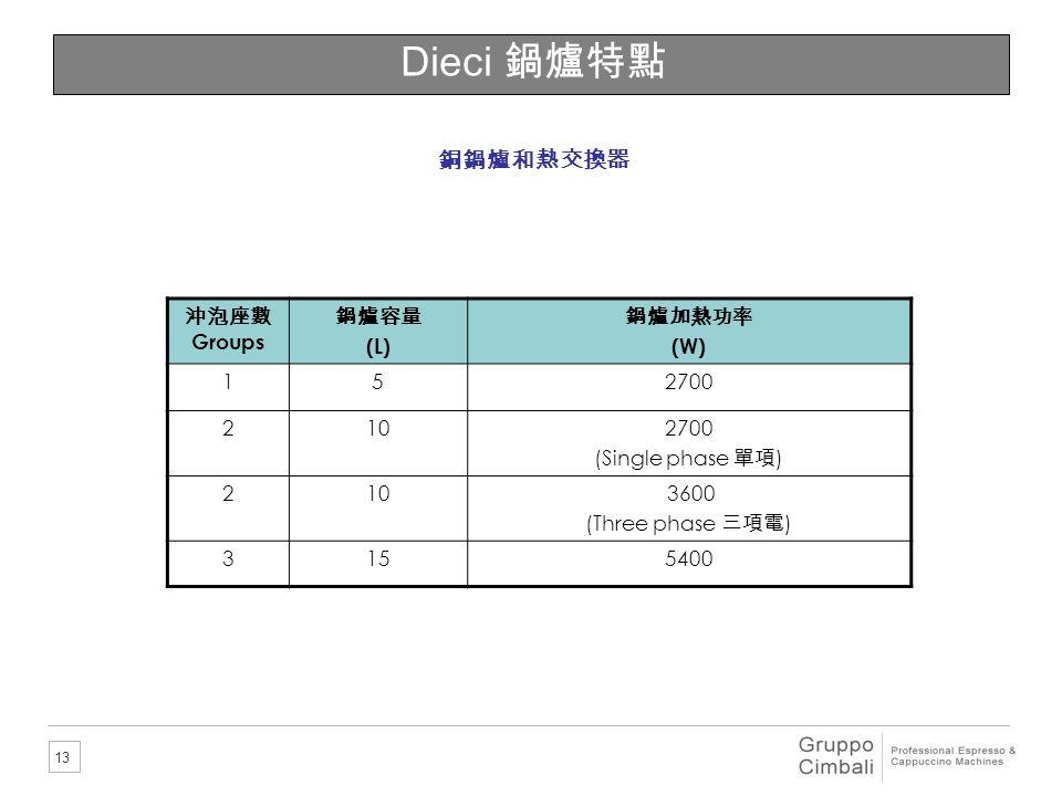 Dieci 鍋爐特點 銅鍋爐和熱交換器 沖泡座數Groups 鍋爐容量 (L) 鍋爐加熱功率 (W) 1 5 2700 2 10