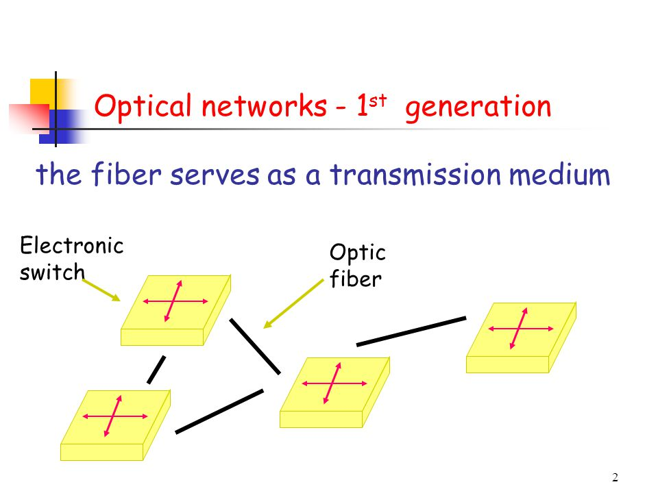 Optical networks - 1st generation