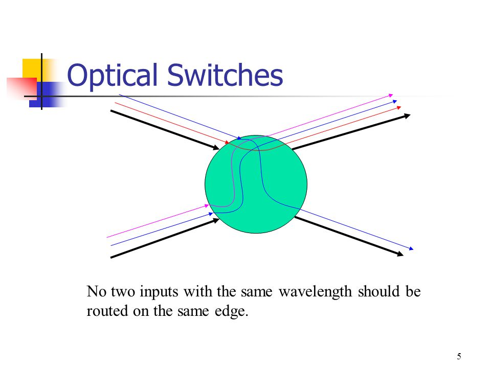Optical Switches No two inputs with the same wavelength should be routed on the same edge.