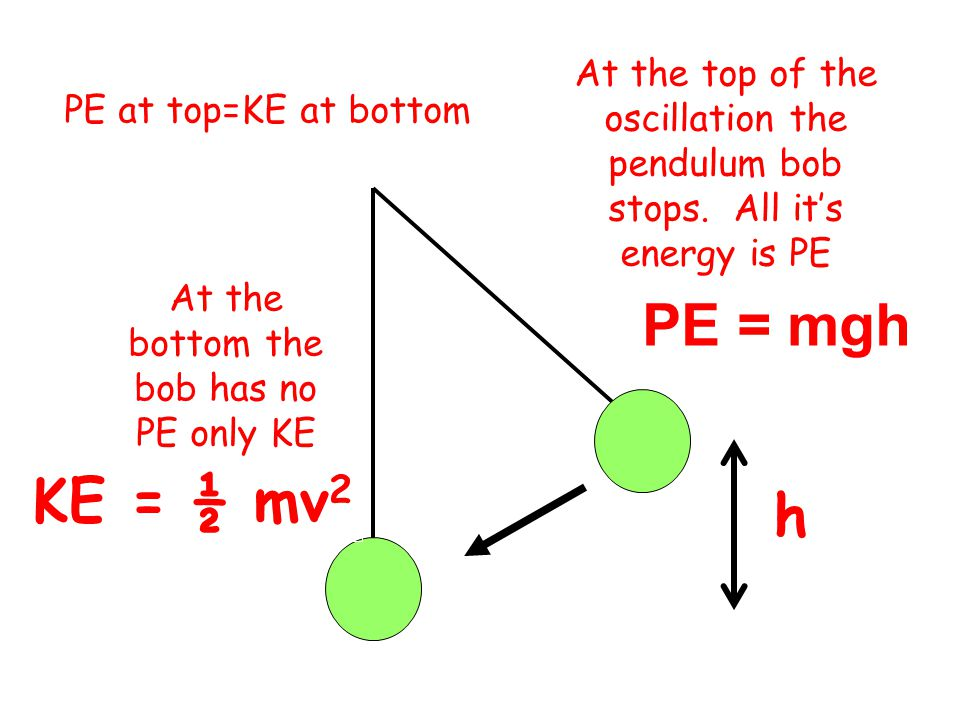 At the bottom the bob has no PE only KE
