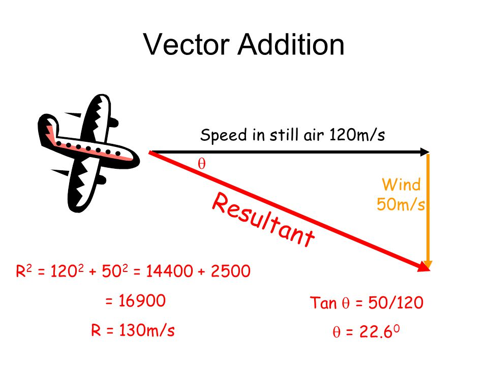 Vector Addition Resultant Speed in still air 120m/s  Wind 50m/s