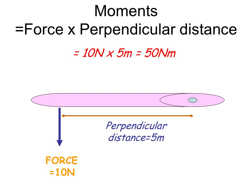 Moments =Force x Perpendicular distance