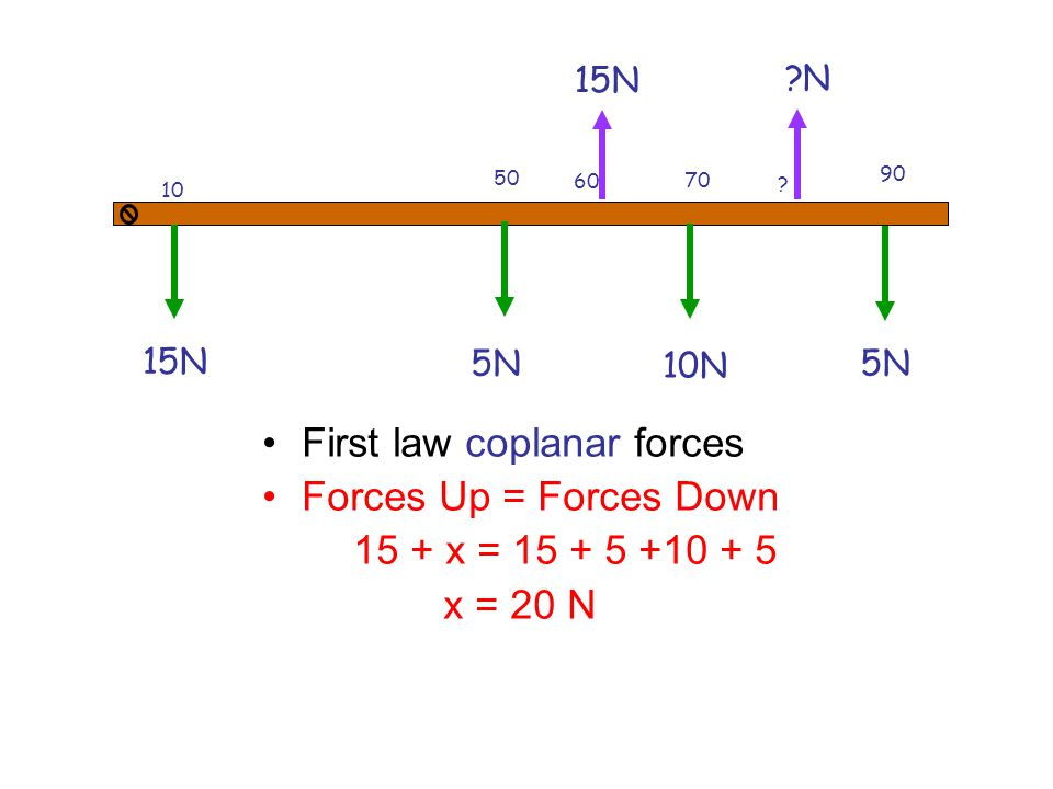 First law coplanar forces Forces Up = Forces Down