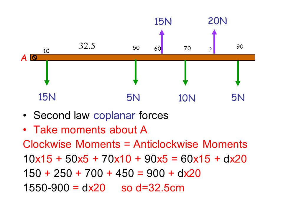 Second law coplanar forces Take moments about A