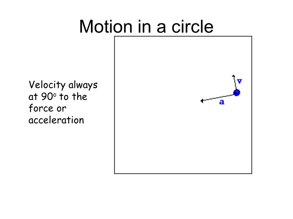 Motion in a circle Velocity always at 90o to the force or acceleration