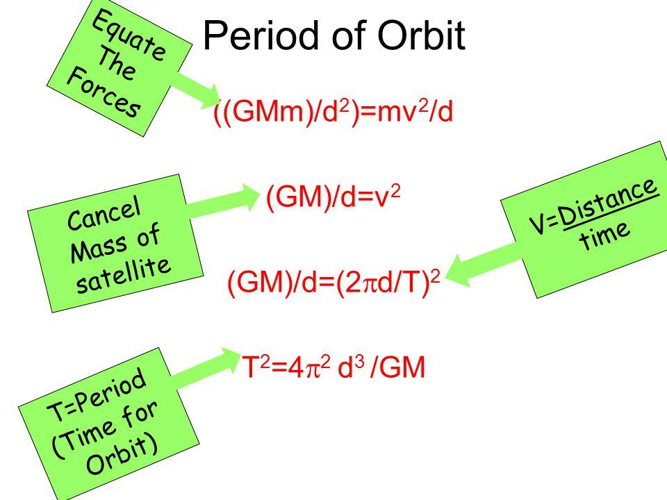 Period of Orbit ((GMm)/d2)=mv2/d (GM)/d=v2 (GM)/d=(2d/T)2