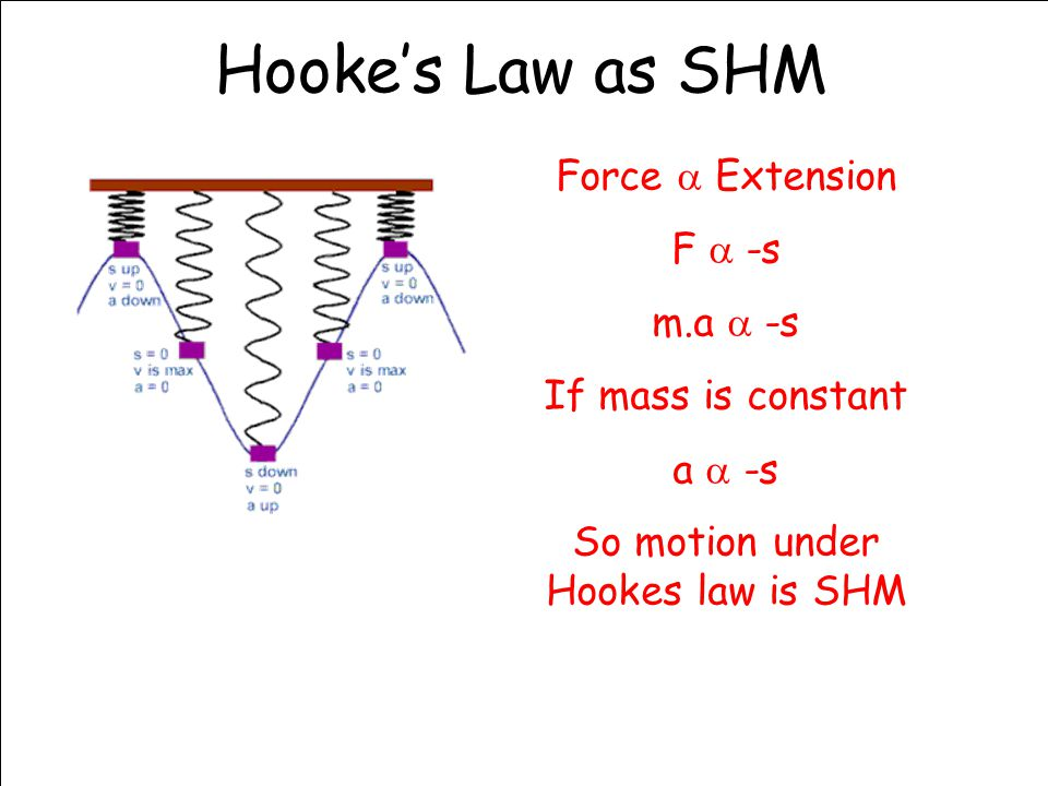 So motion under Hookes law is SHM