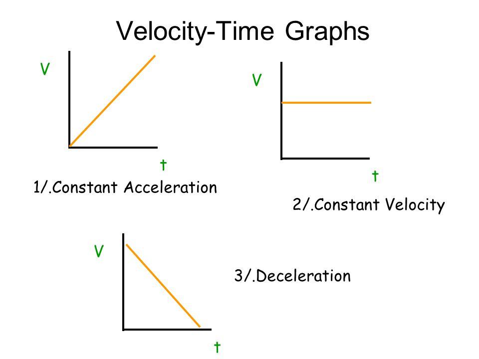 1/.Constant Acceleration