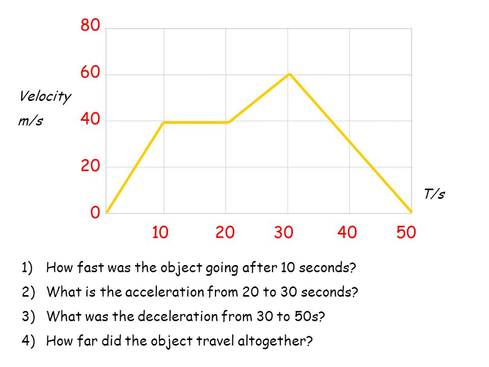 80 60. 40. 20. Velocity. m/s. T/s. 10 20 30 40 50. How fast was the object going after 10 seconds