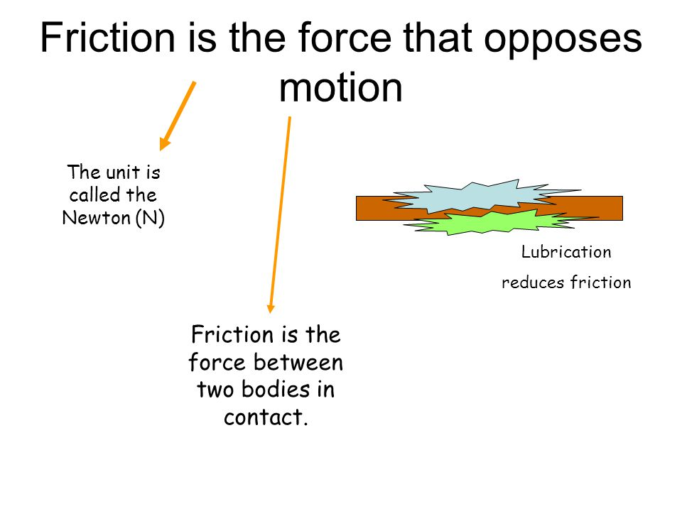 Friction is the force that opposes motion