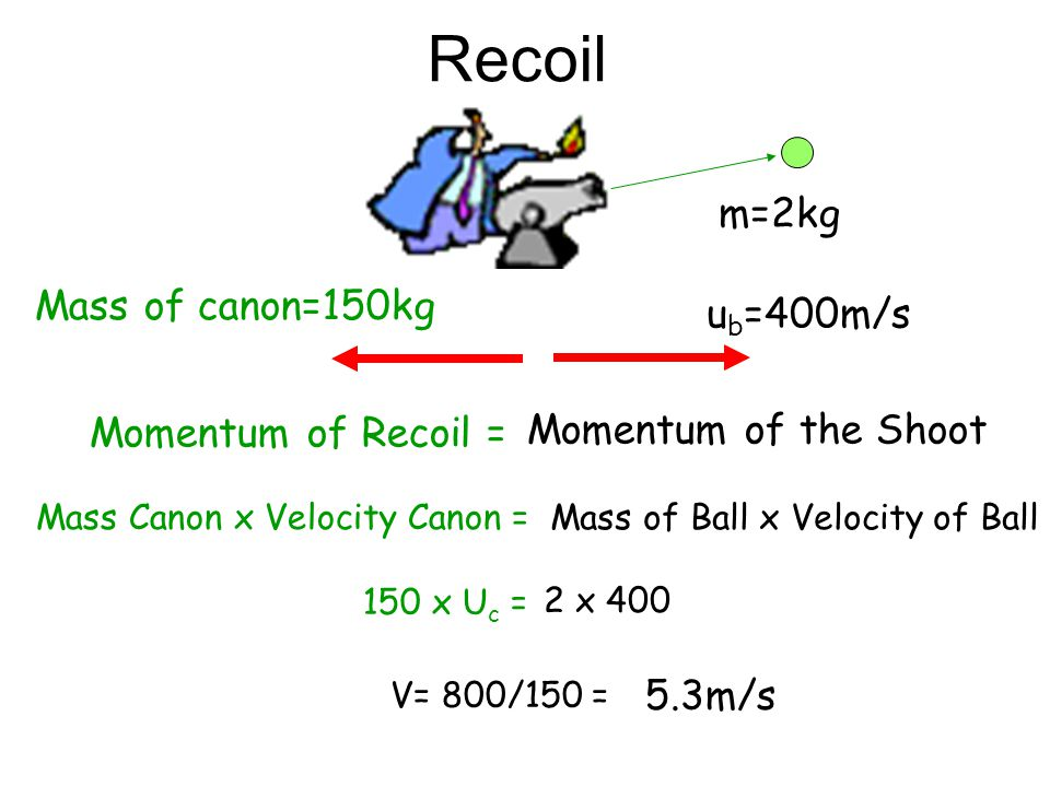 Recoil m=2kg Mass of canon=150kg ub=400m/s Momentum of Recoil =