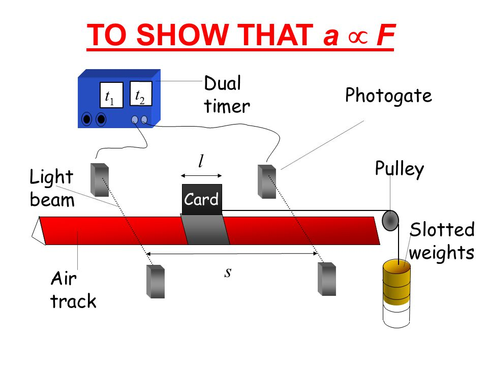 TO SHOW THAT a µ F Dual timer Photogate l Pulley Light beam