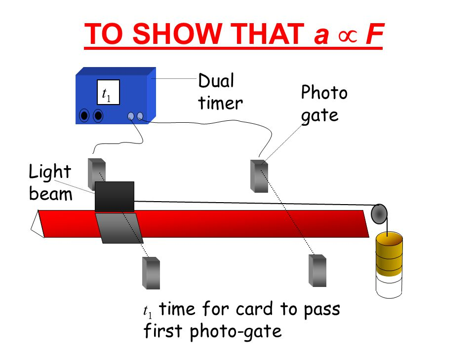 TO SHOW THAT a µ F Dual timer Photogate Light beam t1