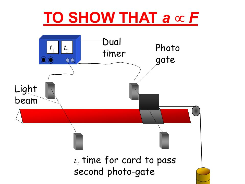 TO SHOW THAT a µ F Dual timer Photogate Light beam t1 t2