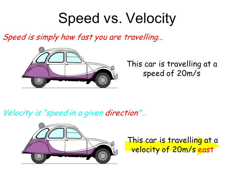 Speed vs. Velocity Speed is simply how fast you are travelling…