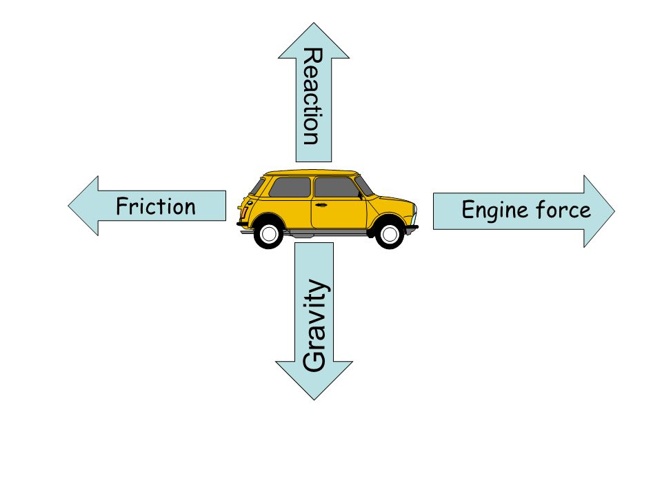 Reaction Friction Engine force Gravity