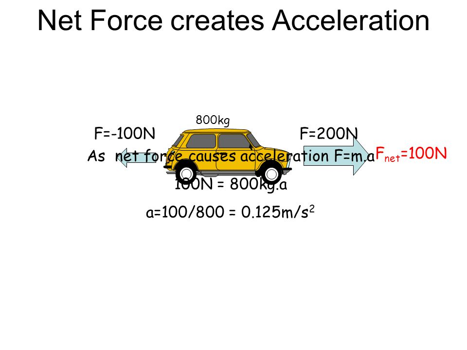 Net Force creates Acceleration