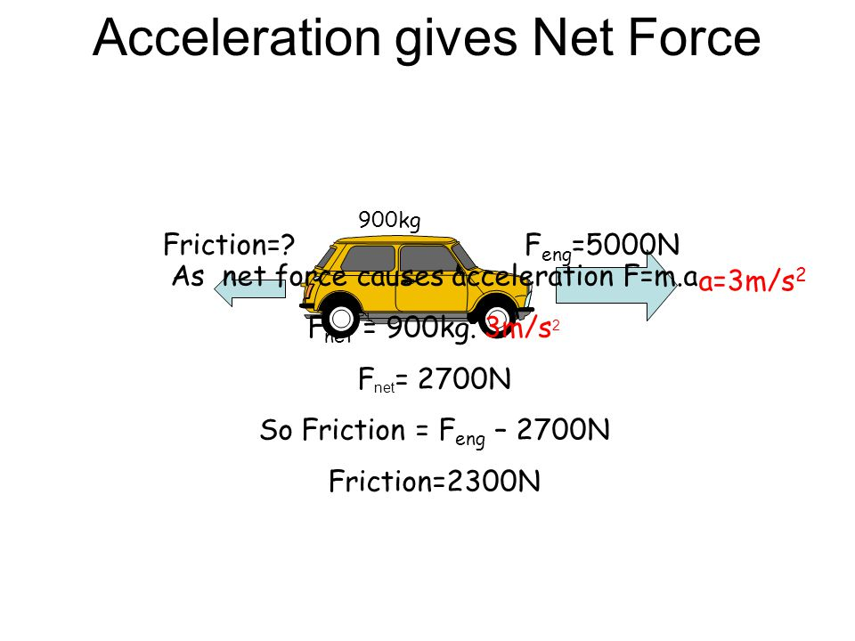 Acceleration gives Net Force