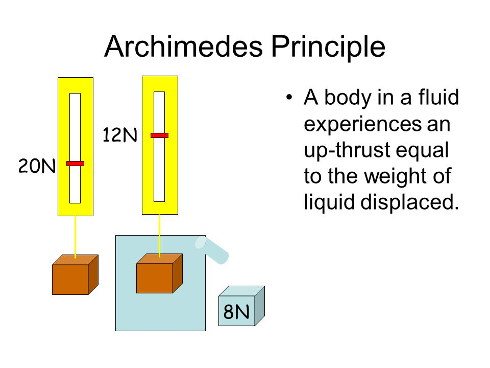 Archimedes Principle A body in a fluid experiences an up-thrust equal to the weight of liquid displaced.