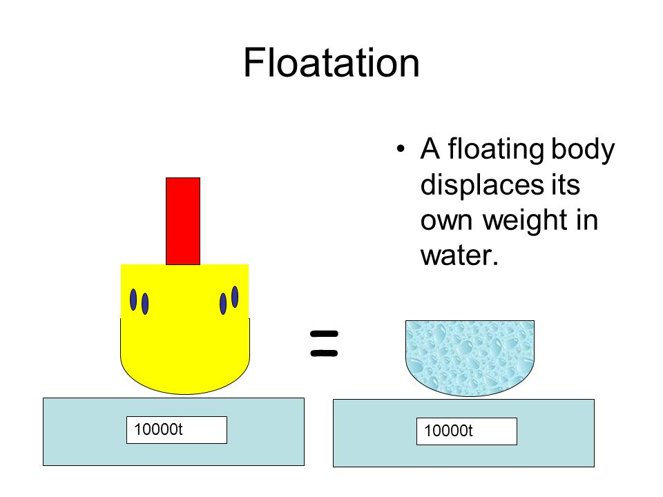 = Floatation A floating body displaces its own weight in water. 10000t