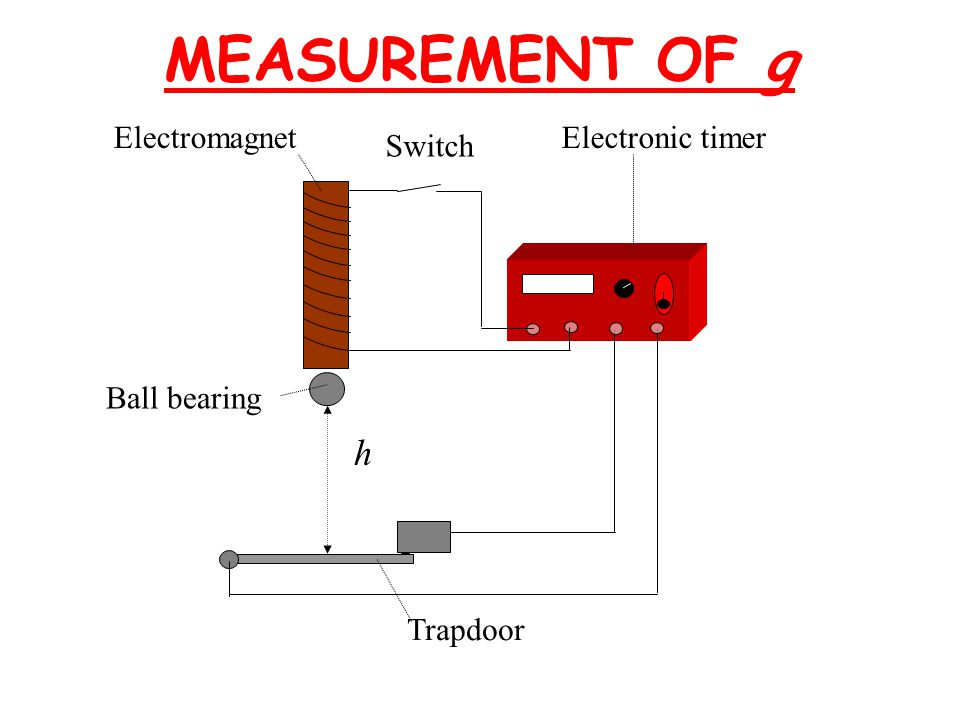 MEASUREMENT OF g h Electromagnet Electronic timer Switch Ball bearing
