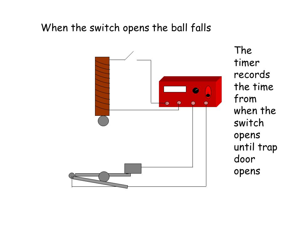 When the switch opens the ball falls