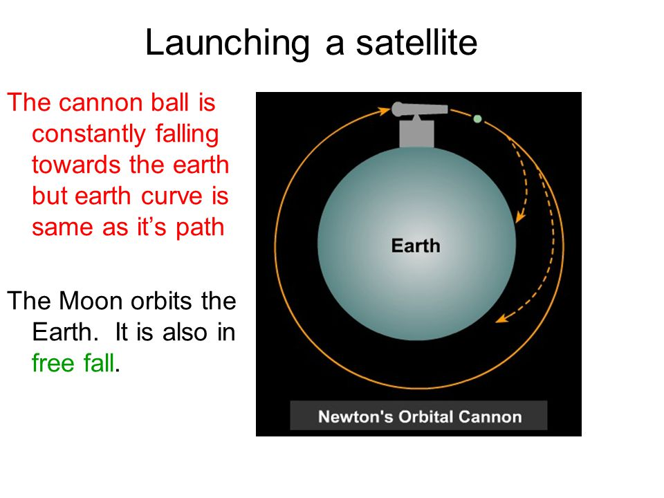 Launching a satellite The cannon ball is constantly falling towards the earth but earth curve is same as it's path.