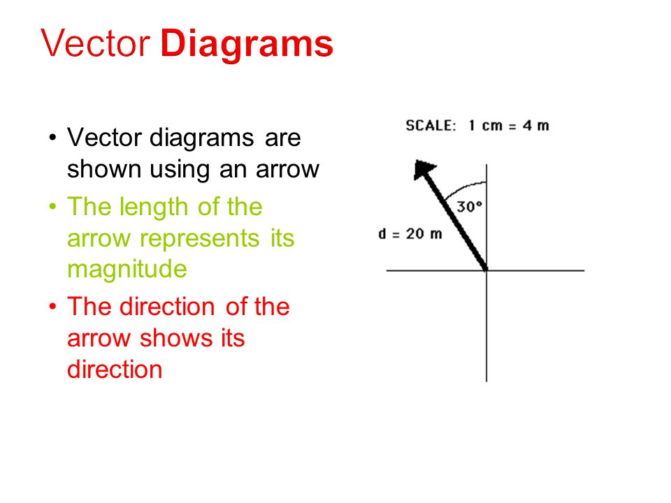 Vector Diagrams Vector diagrams are shown using an arrow