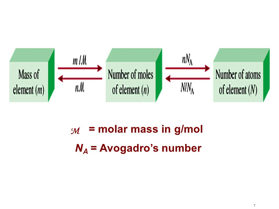M = molar mass in g/mol NA = Avogadro's number