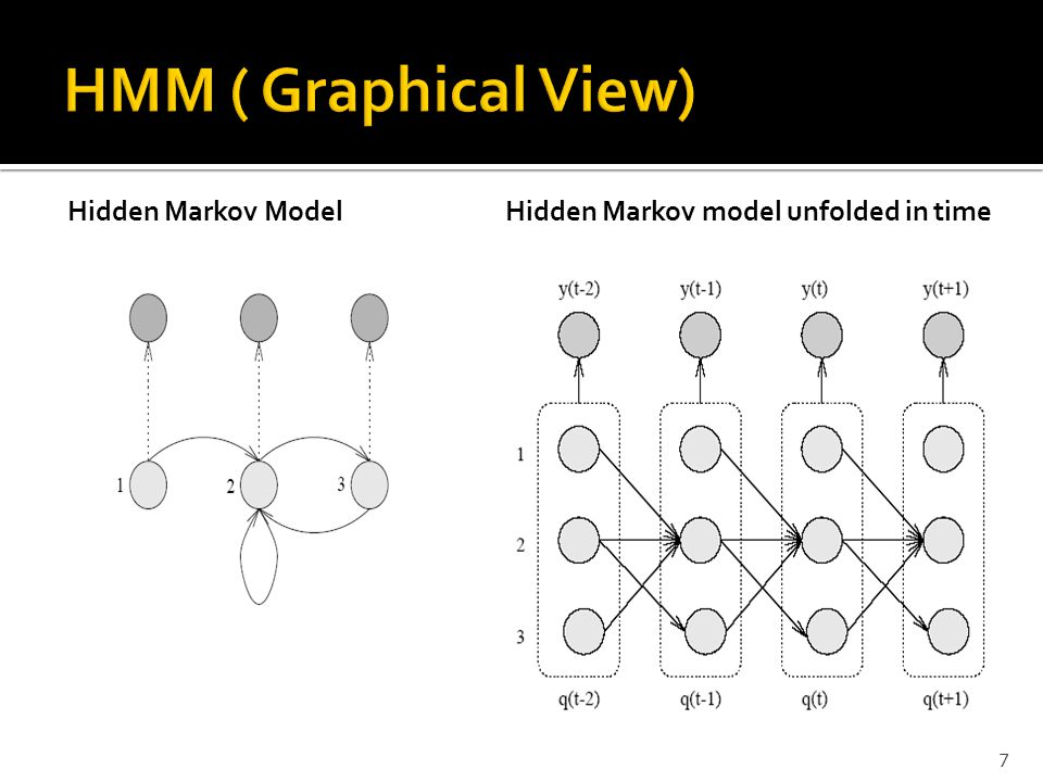 Hidden Markov model unfolded in time