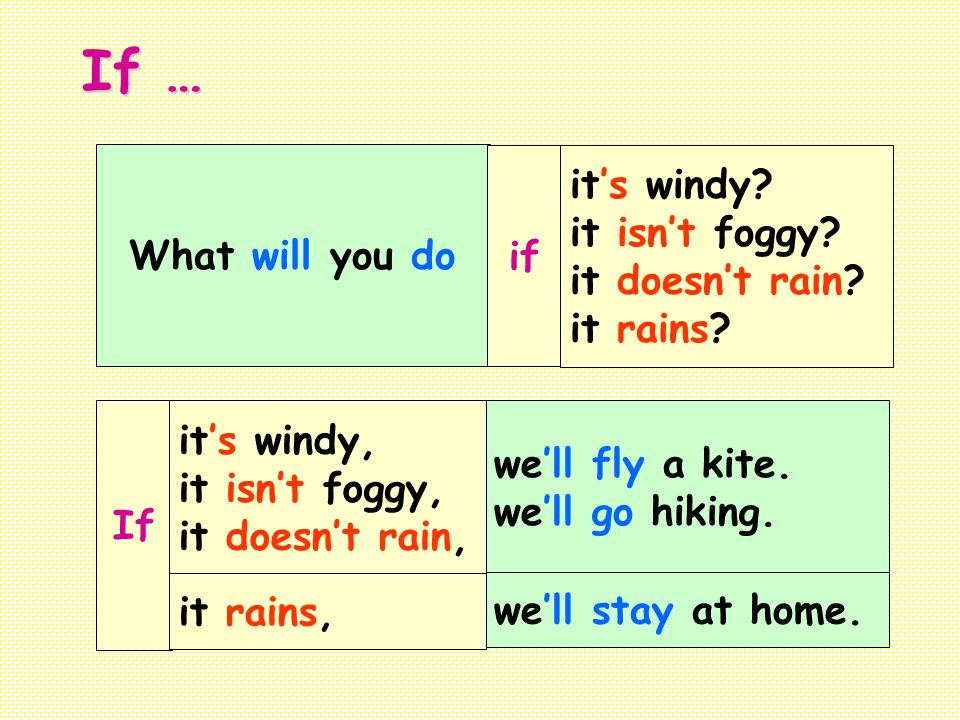 If … it's windy it isn't foggy What will you do if it doesn't rain