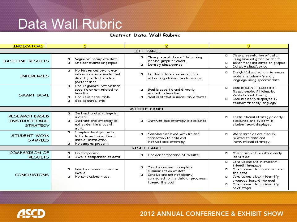Data Wall Rubric