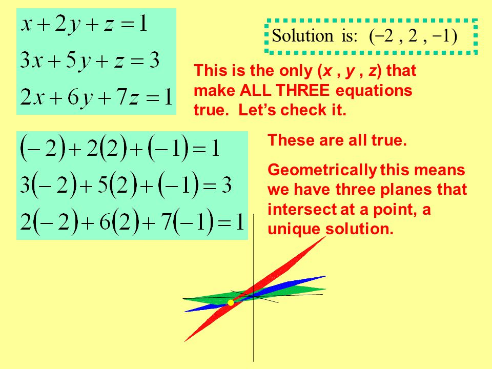 Solution is: (−2 , 2 , −1) This is the only (x , y , z) that make ALL THREE equations true. Let's check it.