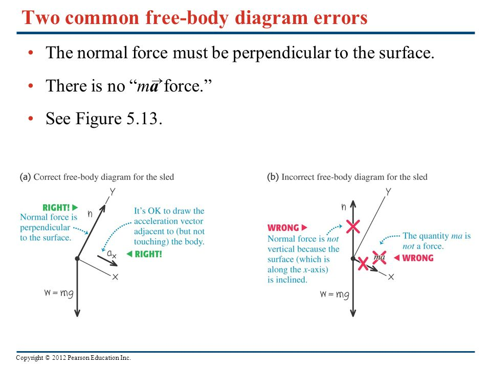 Two common free-body diagram errors