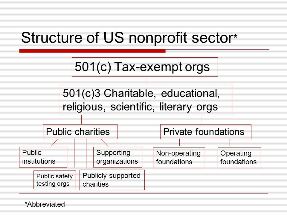 Structure of US nonprofit sector*