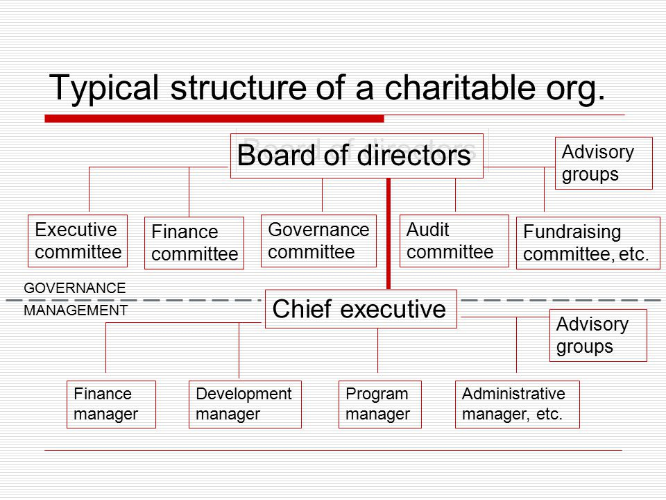 Typical structure of a charitable org.