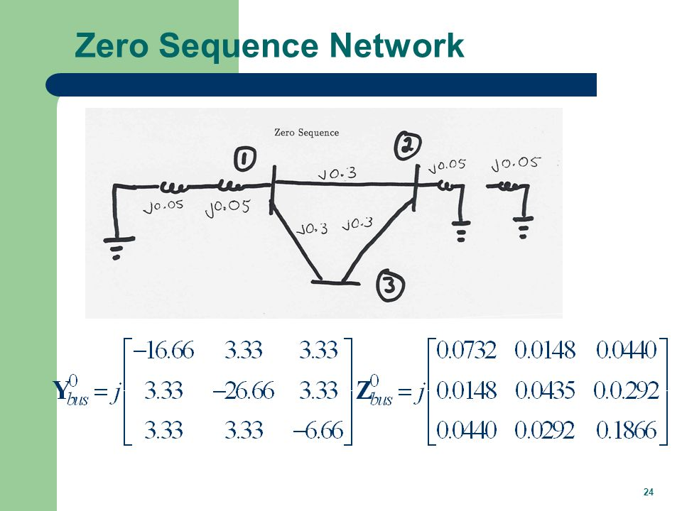 For a SLG Fault at Bus 3 The sequence networks are created using the pre-fault. voltage for the positive sequence thevenin voltage,