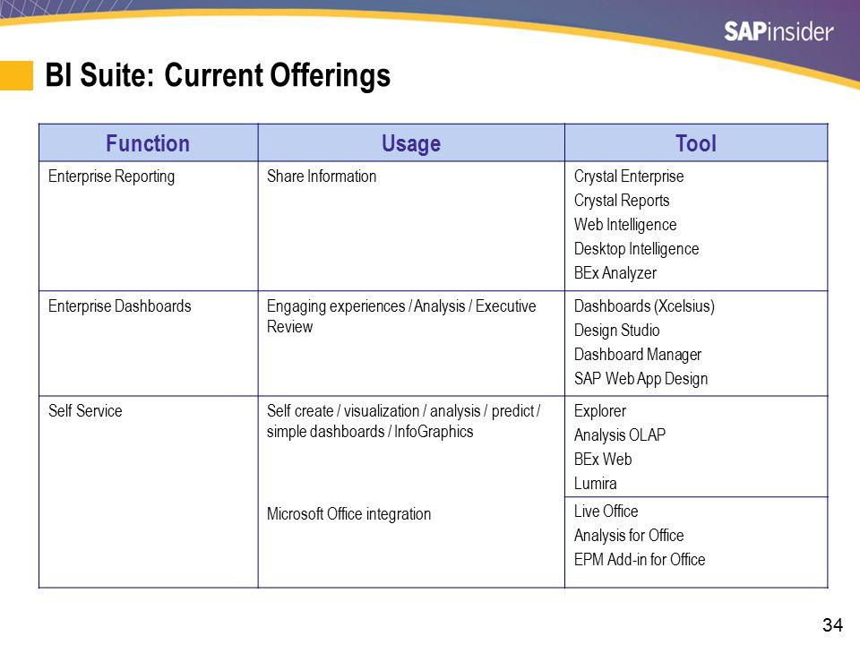 BI Suite: Future Focus Function Usage Tool User Enterprise Reporting