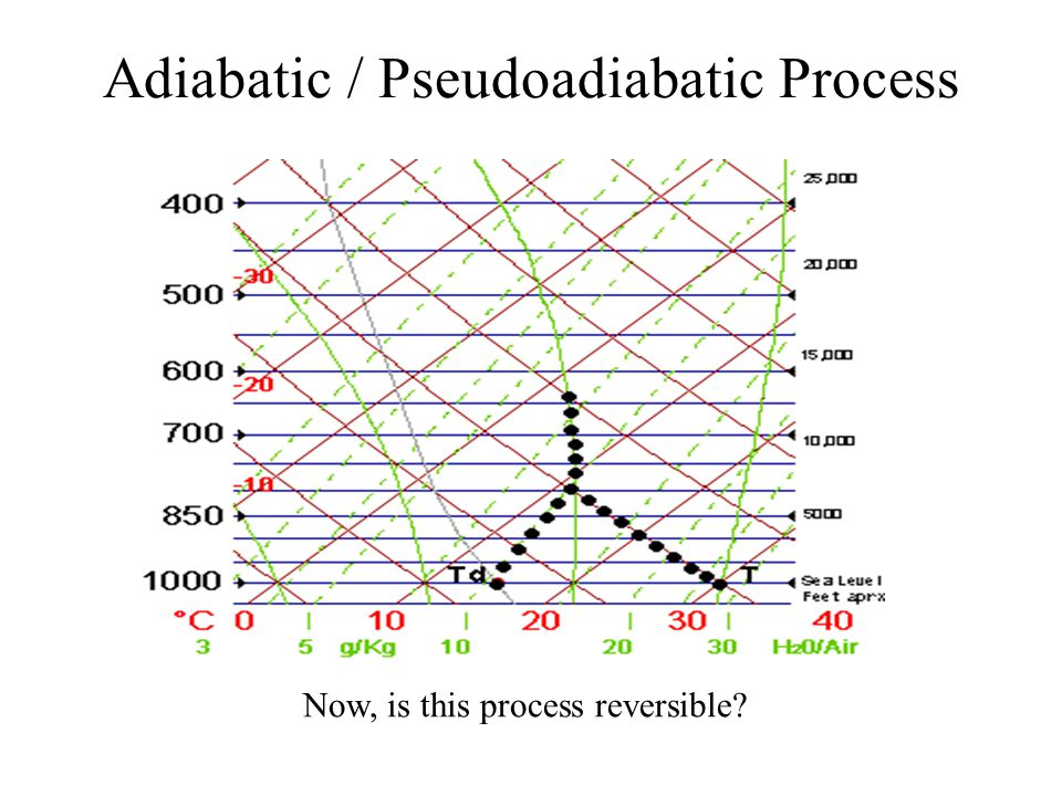 Adiabatic / Pseudoadiabatic Process