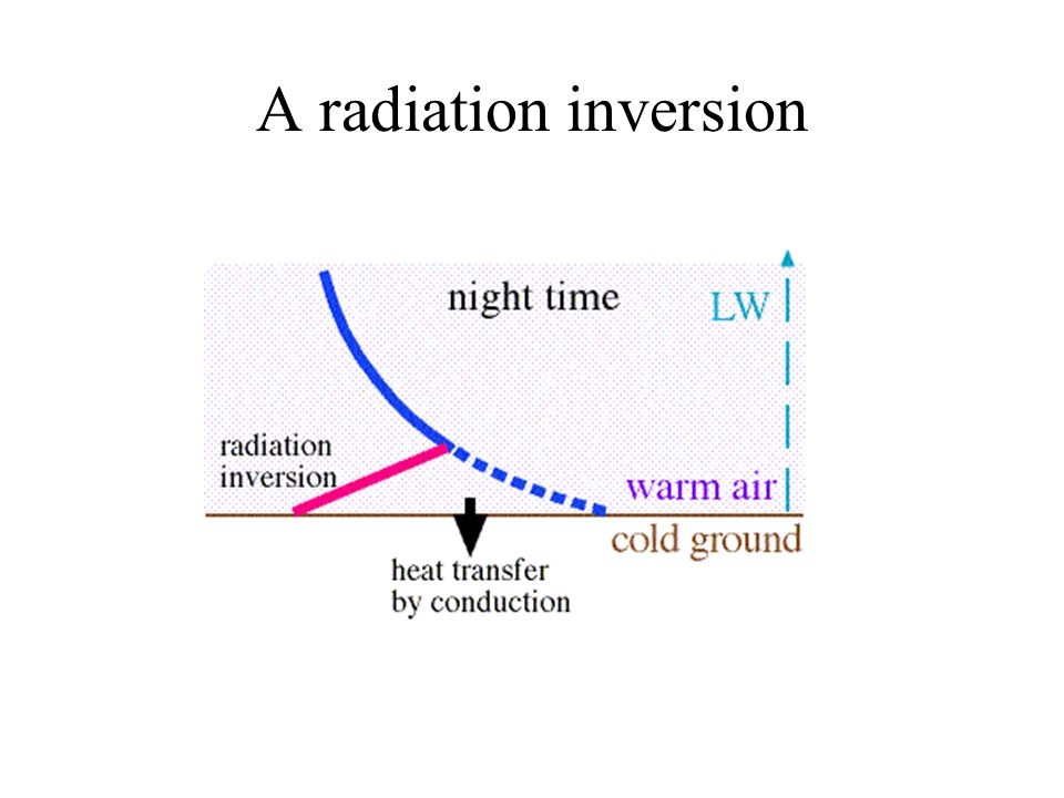 A radiation inversion