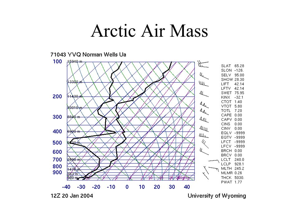 Arctic Air Mass