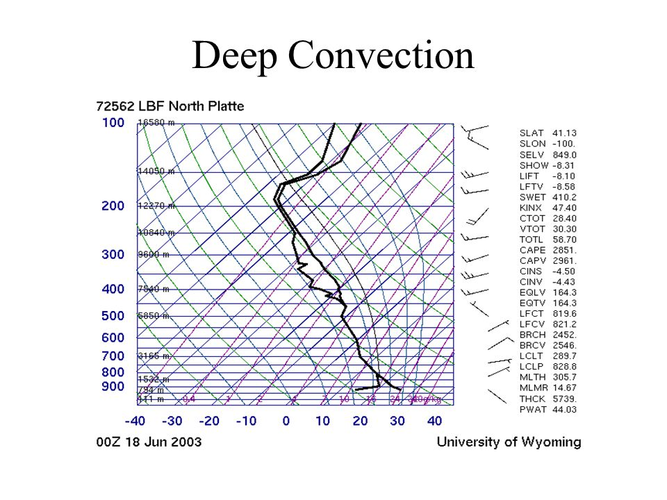 Deep Convection