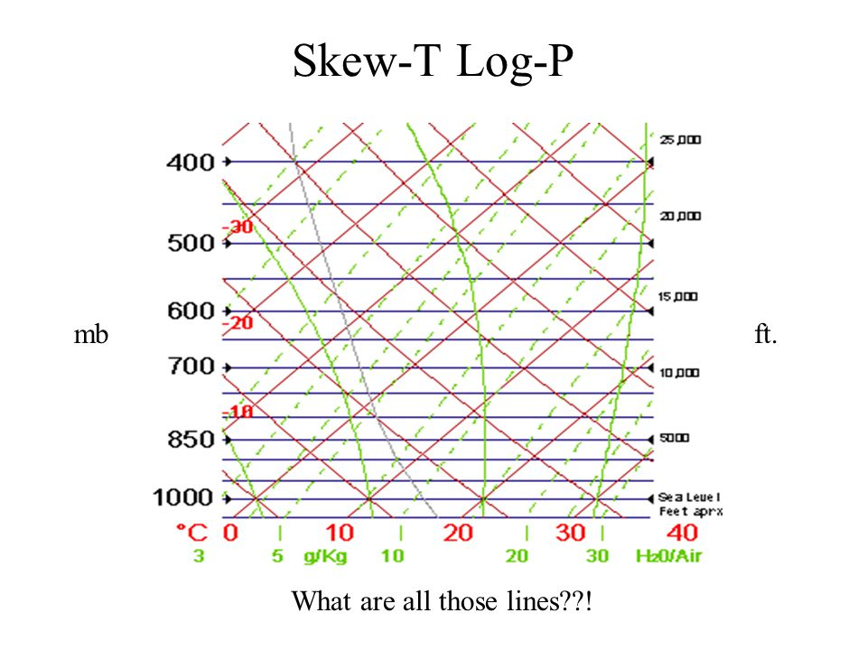 Skew-T Log-P mb ft.